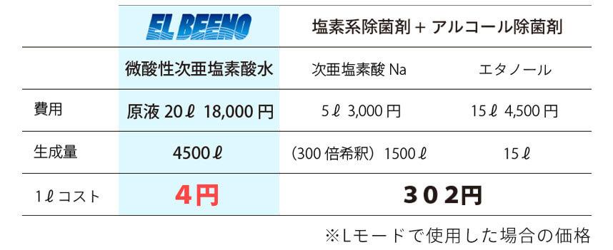 大阪府門真市の微酸性次亜塩素酸水のエルビーノは1リットル4円と経済的なのでたっぷり使用できます