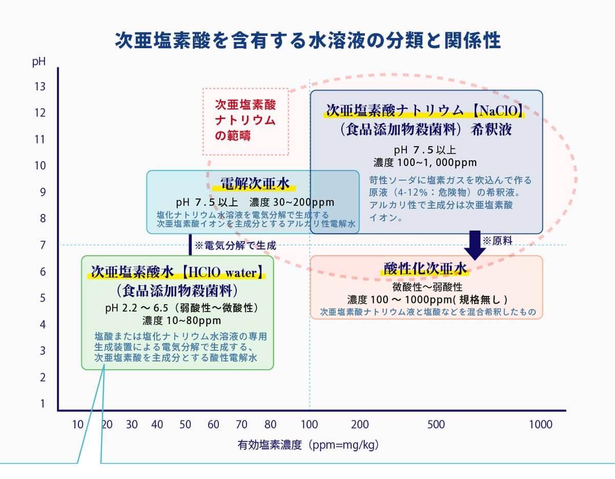 次亜塩素酸を含有する水溶液の分類と関係性