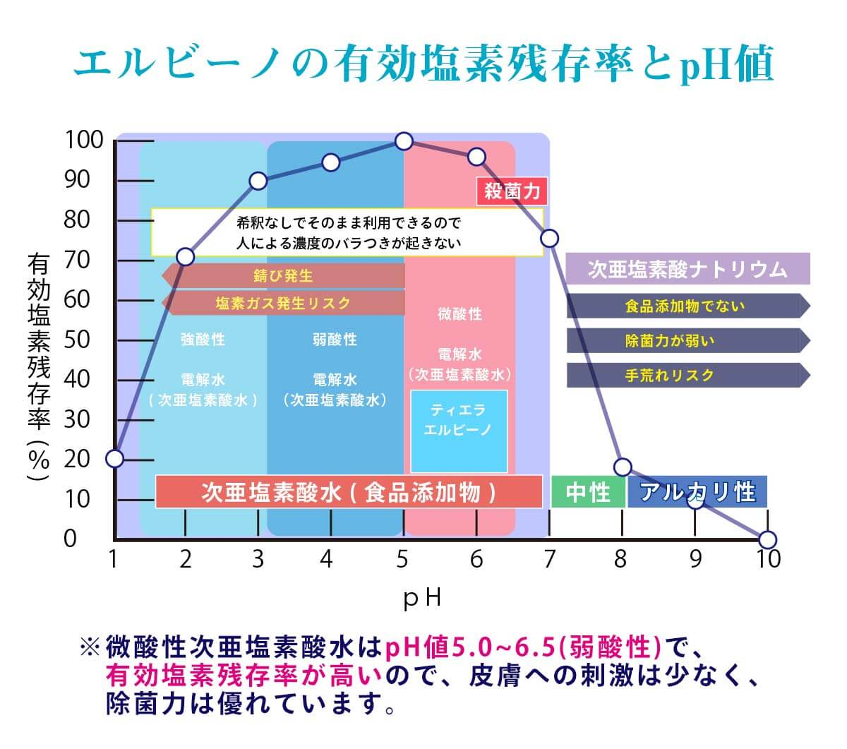 エルビーノの有効塩素残存率とpH値 ※微酸性次亜塩素酸水はpH値5.0~6.5(弱酸性)で、  有効塩素残存率が高いので、皮膚への刺激は少なく、  除菌力は優れています。