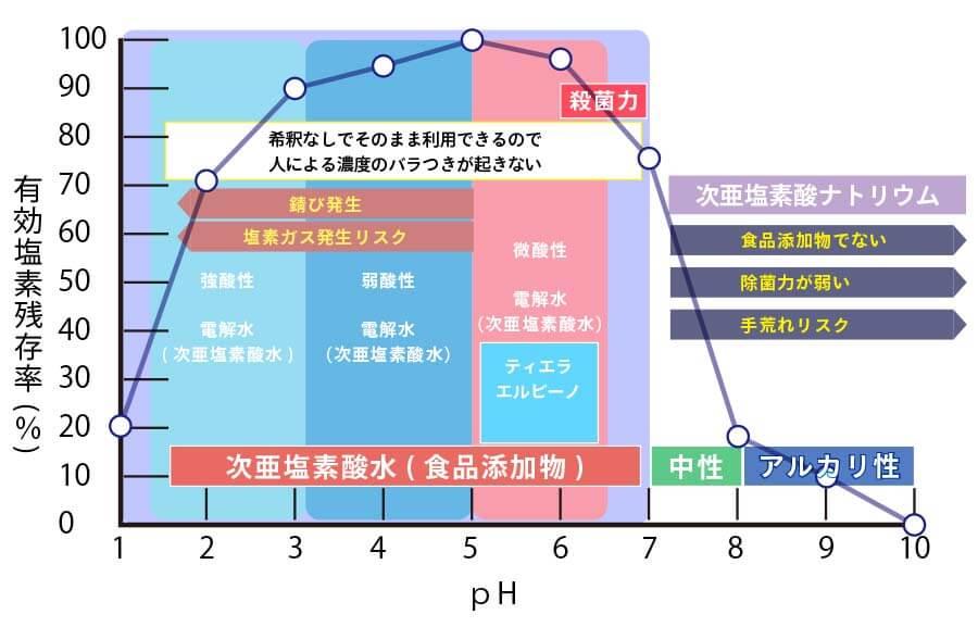 大阪府門真市の微酸性次亜塩素酸水のエルビーノの特徴