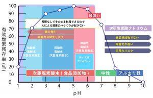 微酸性次亜塩素酸のグラフ